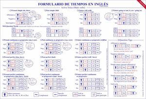FORMULARIO DE TIEMPOS EN INGLES / COMPENDIO DE GRAMATICA INGLESA
