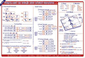 FORMULARIO DE TIEMPOS KIDS BASICO / COMPENDIO DE GRAMATICA INGLESA
